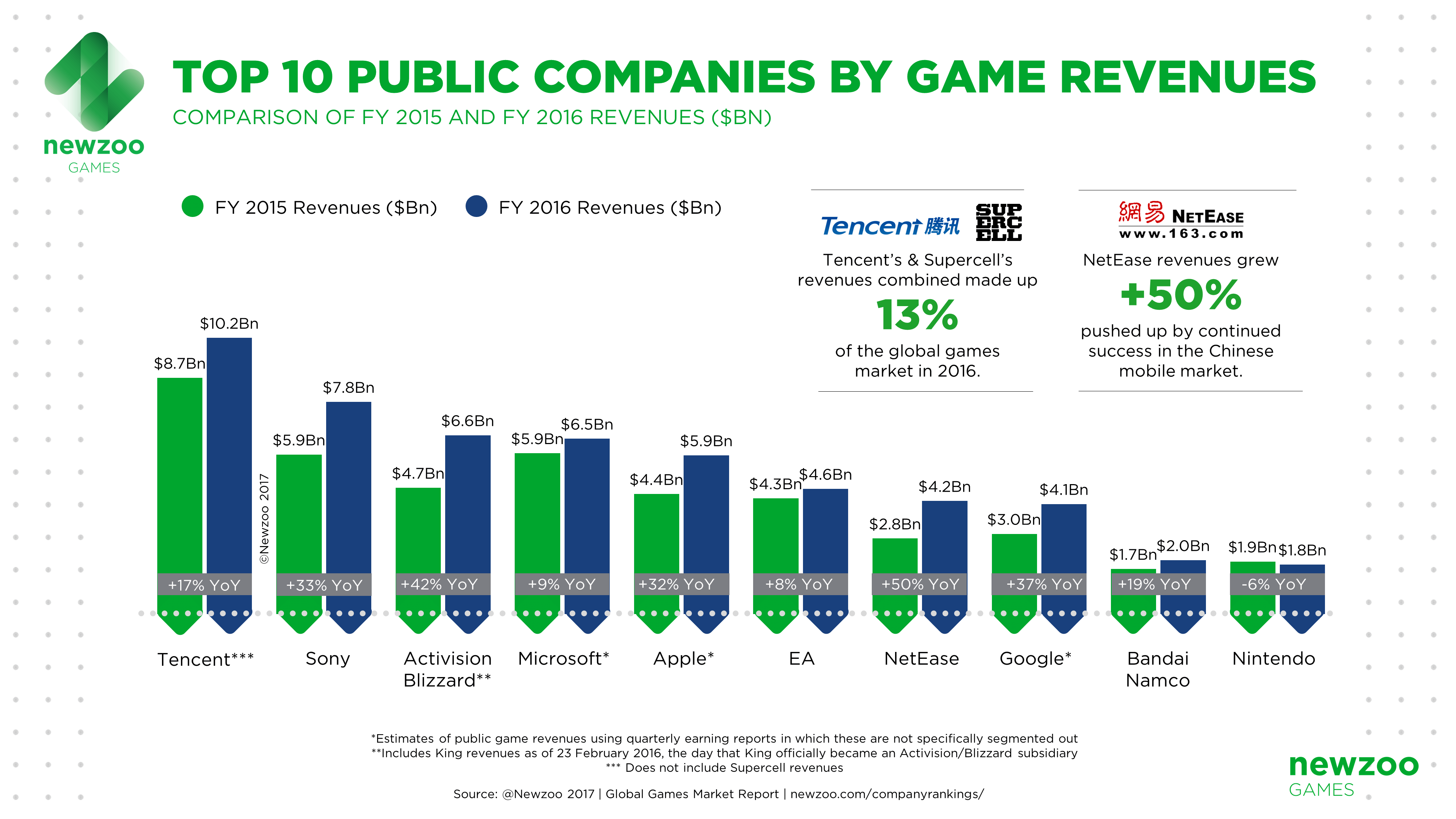 Newzoo_Top_10_Companies_Game_Revenues_FY2016 (1).png