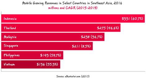 东南亚、拉美和中东与非洲:解读新兴移动游戏市场现状