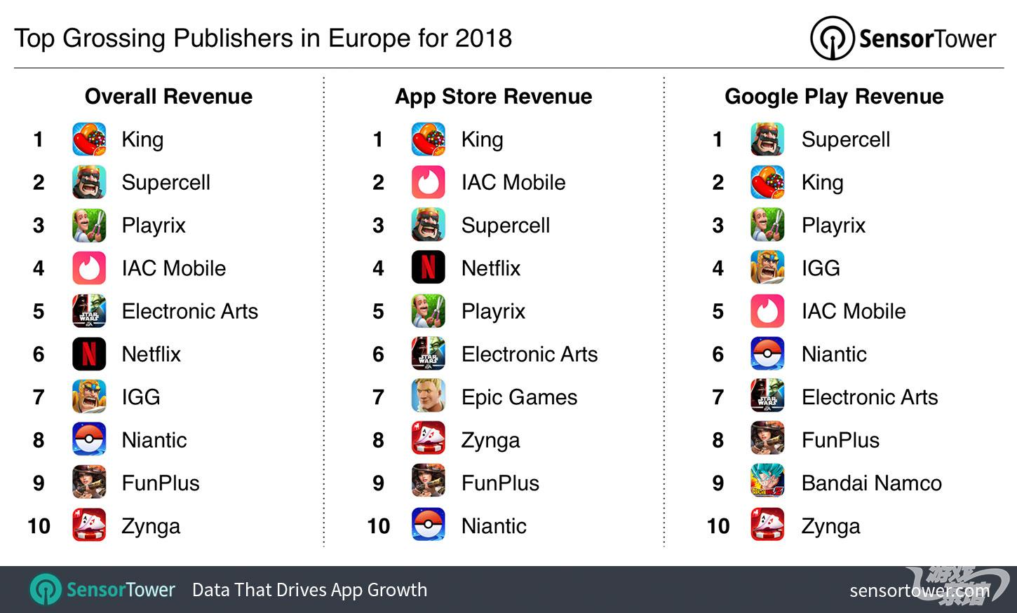 top-grossing-publishers-europe-2018.jpg
