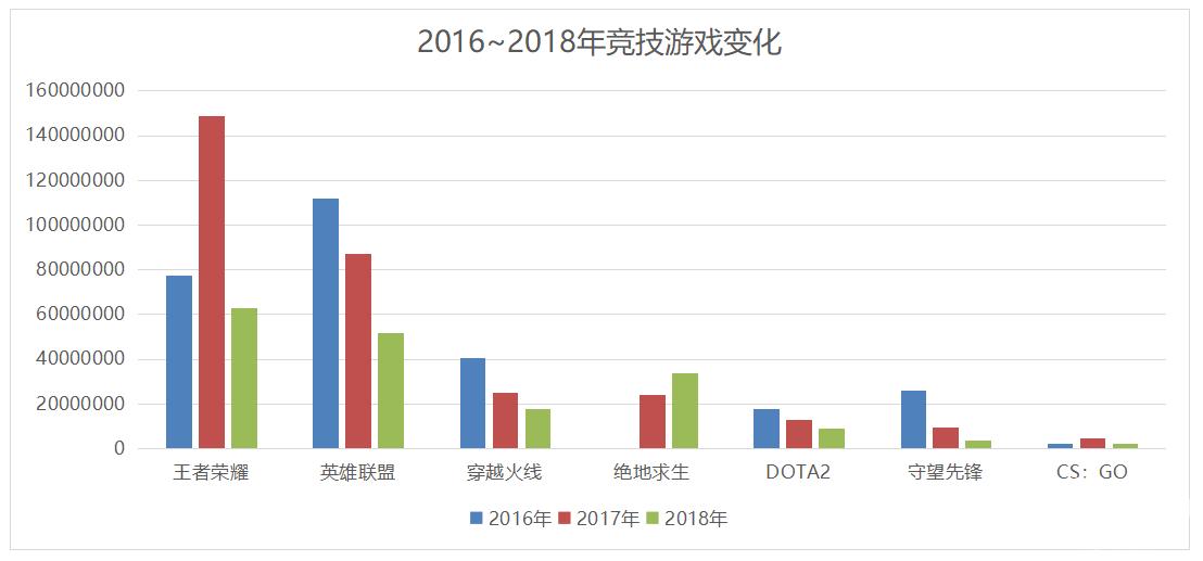 2018~2019的中国游戏业:突围,变革,潮水的方向