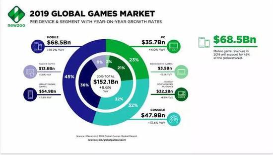 美国将成为全球第一大游戏市场