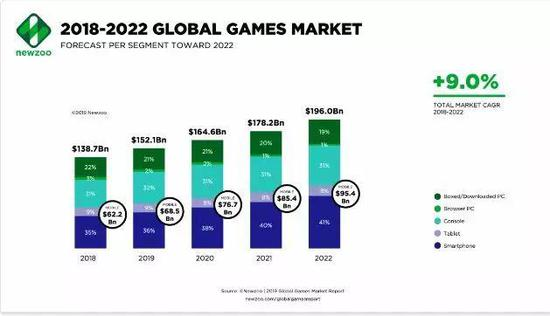 到2022年,全球游戏市场规模将达到1960亿美元