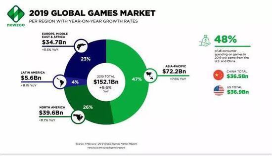 亚太地区仍是游戏营收第一大区域