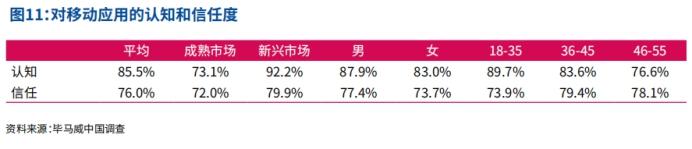 中国出海品牌50强:16款游戏品牌上榜,知名信赖度两开花