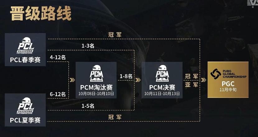 PCL夏季赛圆满落幕,4AM勇夺FPP首冠